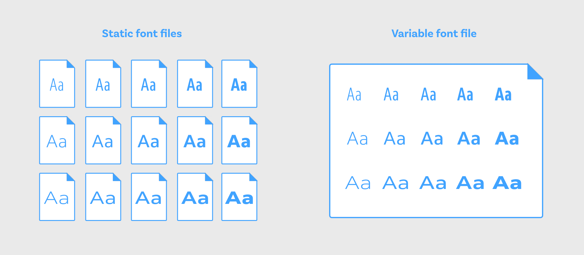 The designs of serveral static font files can be stored in one single variable font file
