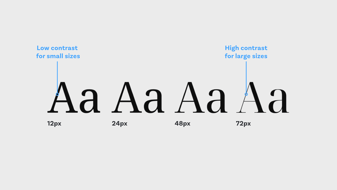 Optical Size in Variable fonts – The same typeface at 12px, 24px, 48px and 72px.