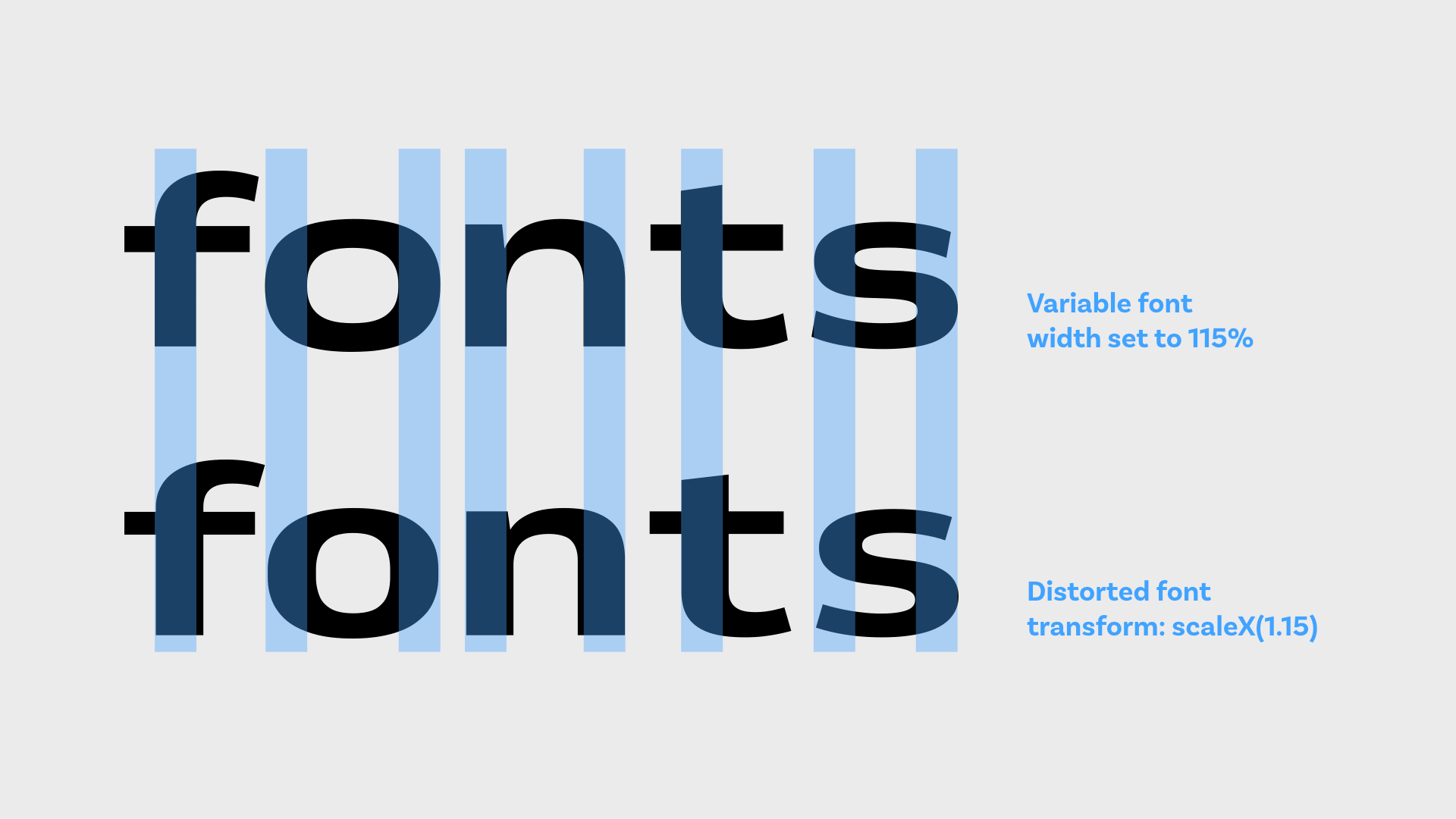 Variable font with a width of 115% vs. distorted font