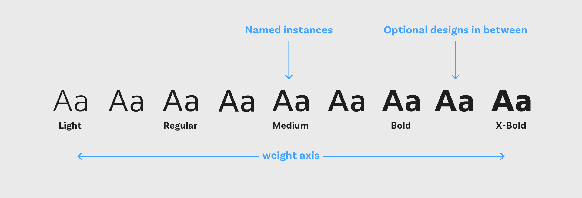 Named instances light, regular, medium bold and xBold along the weight axis of a variable font