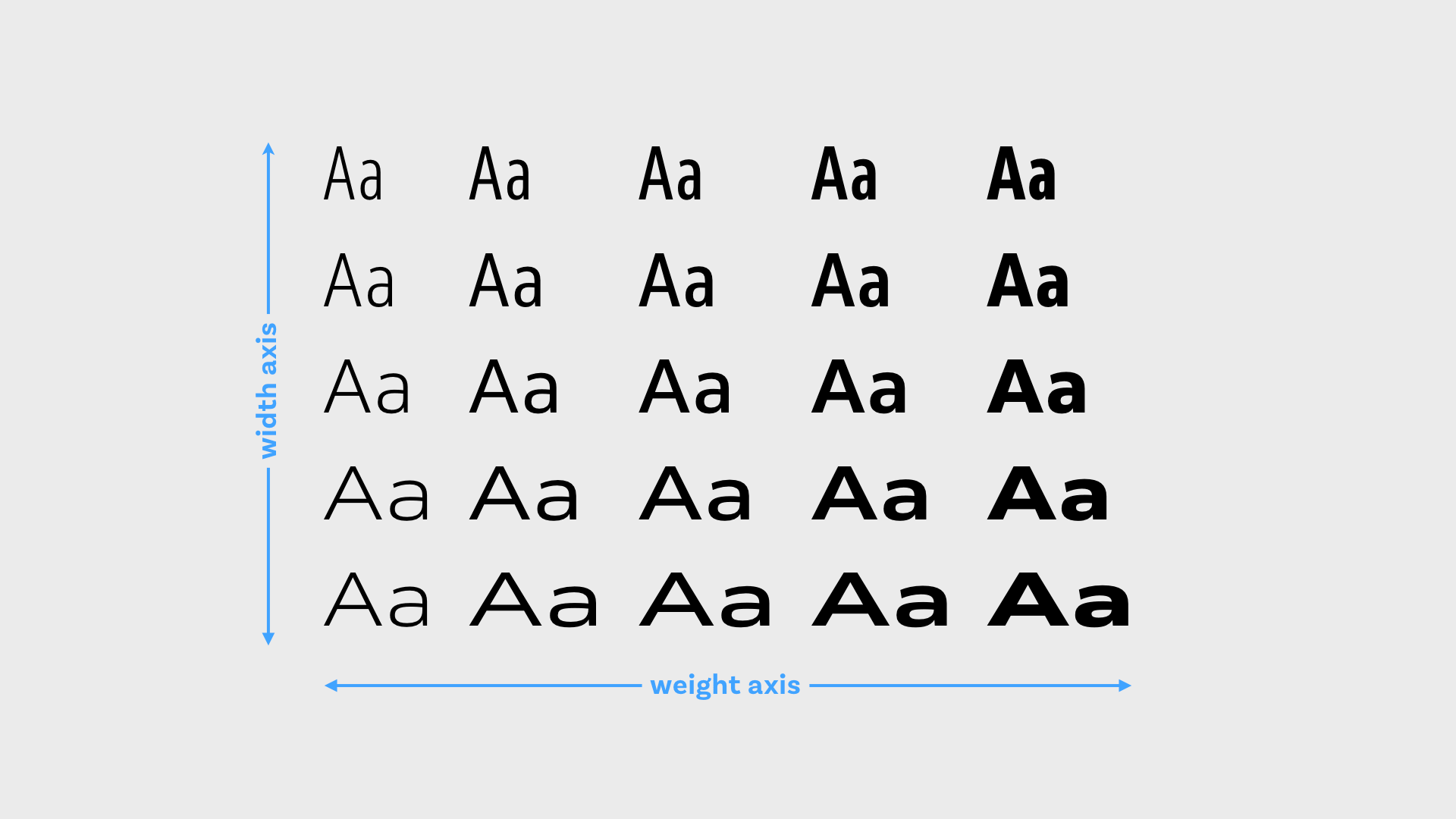 A variable font with a weight and a width axis