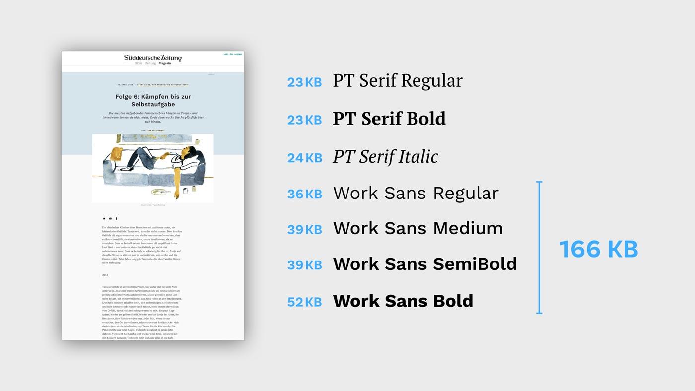 Seven different web fonts loaded for Süddeutsche Magazin. PT Serif, PT Serif Bold, PT Serif Italic, Work Sans Regular, Work Sans Medium, Work Sans SemiBold and WorkSans Bold