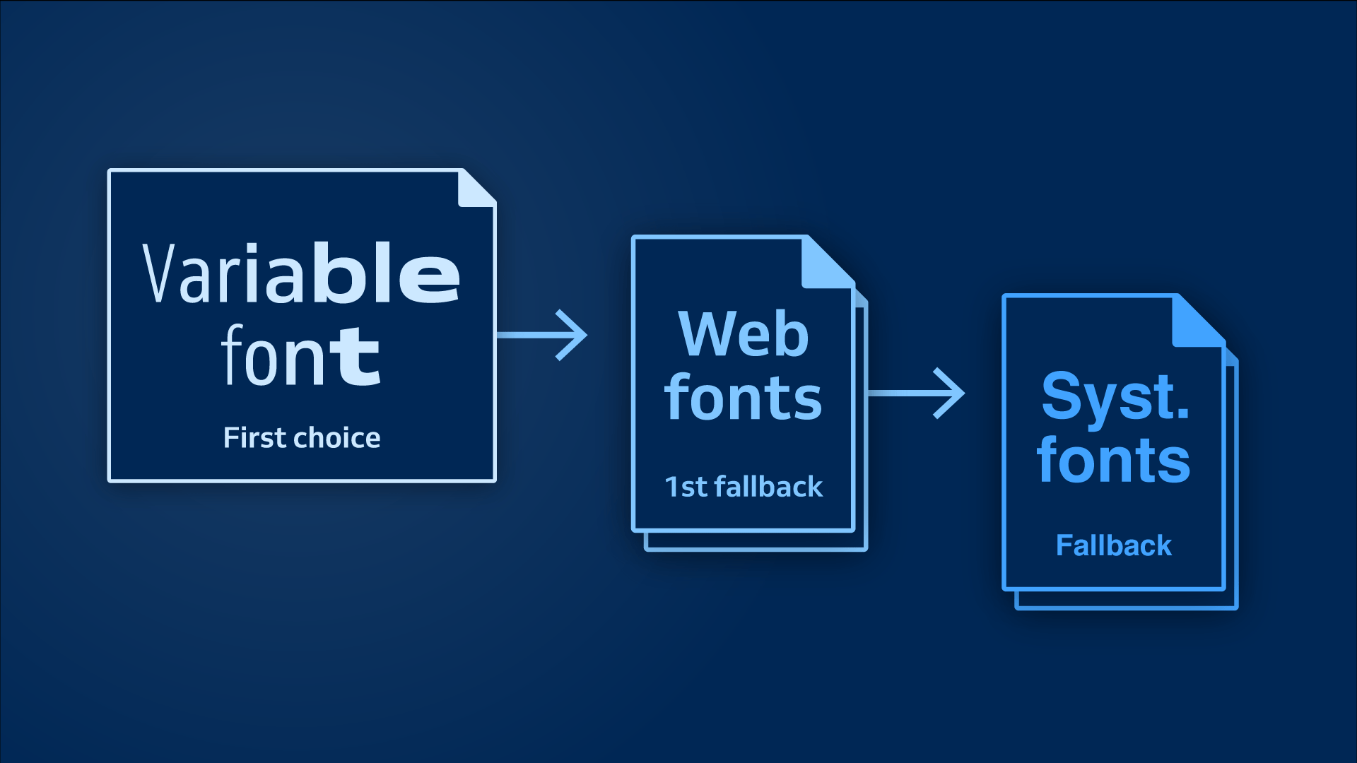 Use variable Fonts with web fonts as the first fallback and system fonts as the last