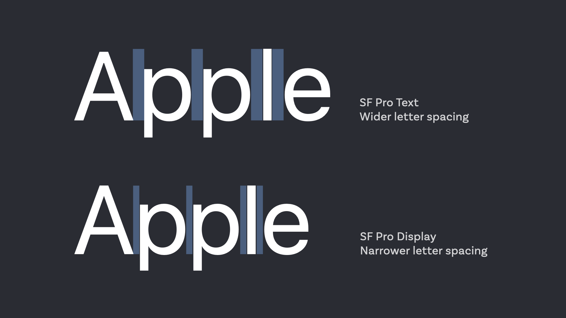 SF Pro Text has wider letter spacing, SF Pro Display has narrower letter spacing.