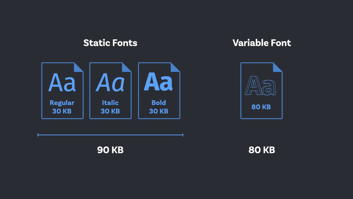 Three static font files regular bold and italic compared with one variable font file. The static files total a size of 90 KB, the variable font only 80 KB