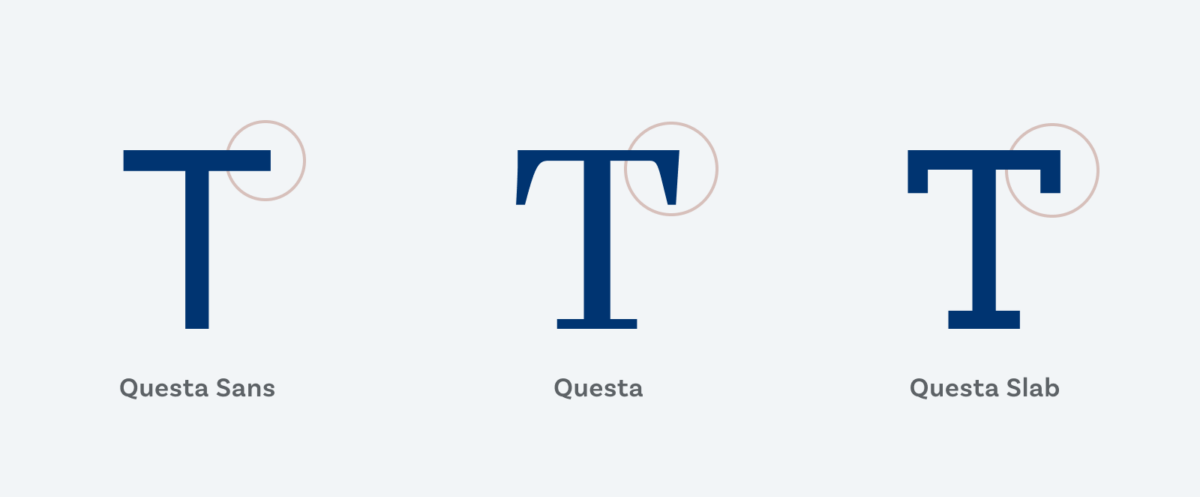 A capital T of Questa Sans, Questa and Questa Slab with the serifs of absence of serifs highlighted.