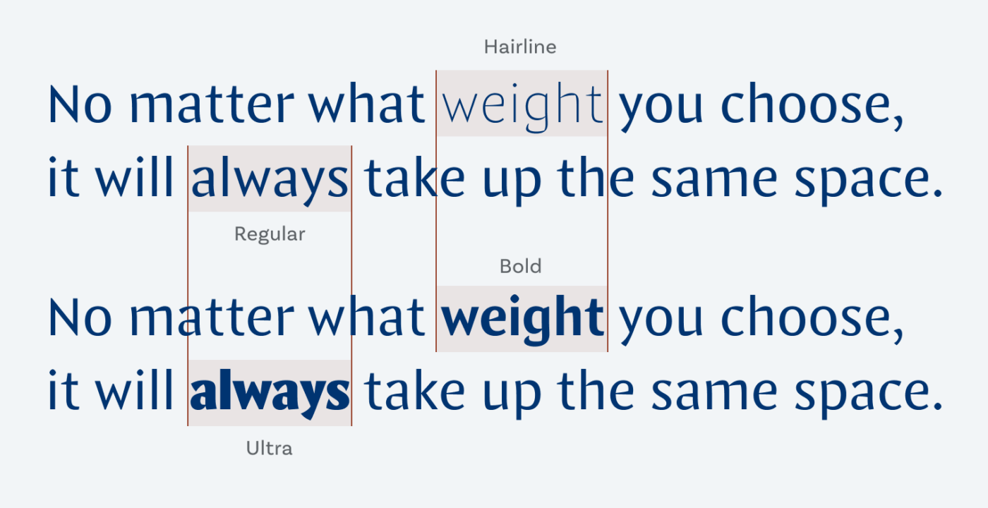 No matter what weight you choose, it will always take up the same space.