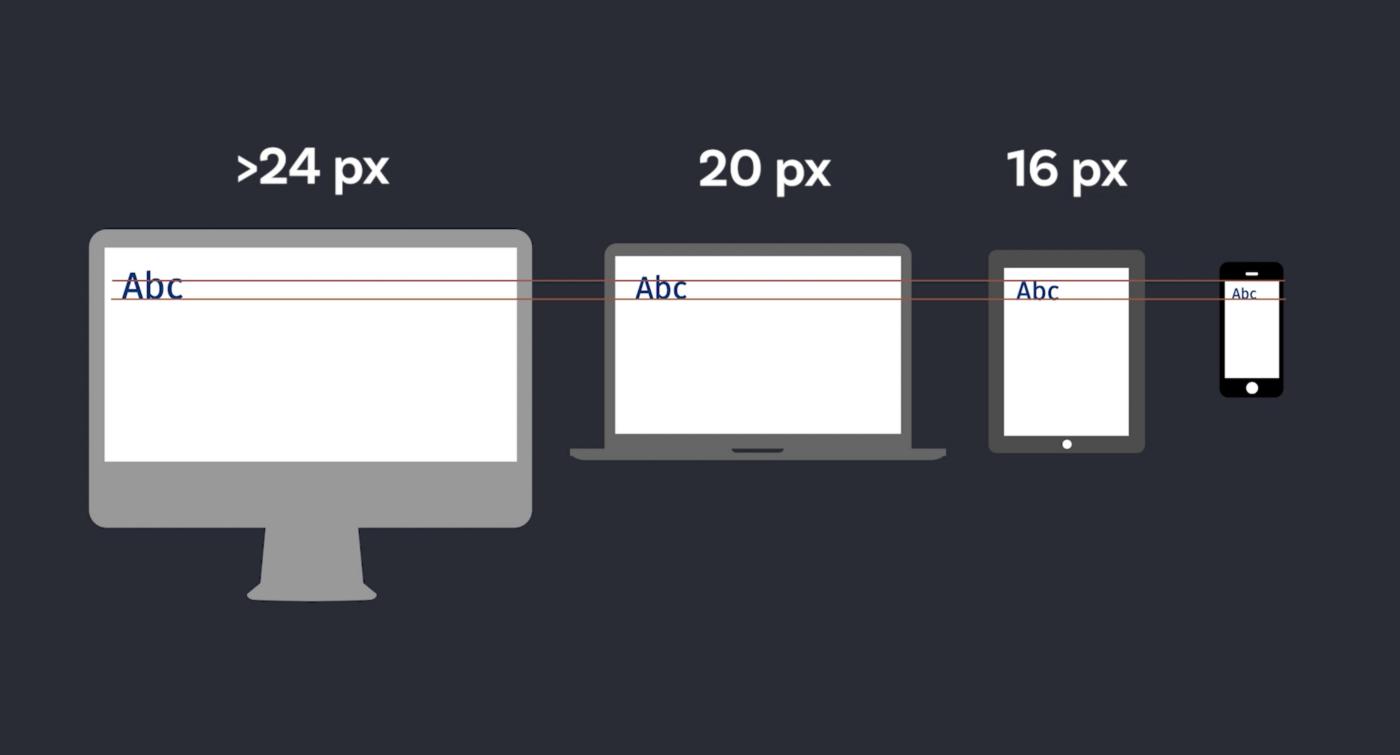 A desktop computer with text set at 24 px, a laptop with text set at 20 px, a tablet with text set at 16 px and a smartphone with text set at 16 px font size.